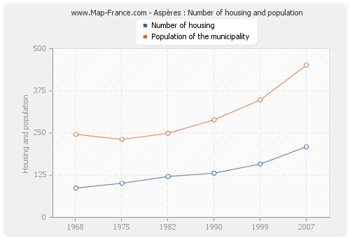Aspères : Number of housing and population