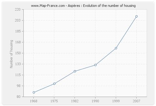 Aspères : Evolution of the number of housing