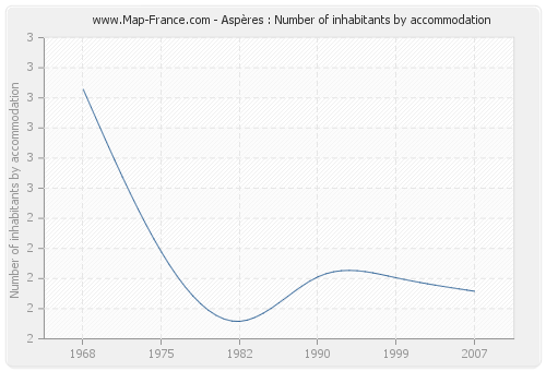 Aspères : Number of inhabitants by accommodation