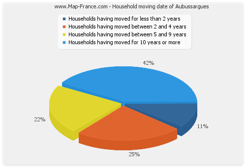 Household moving date of Aubussargues