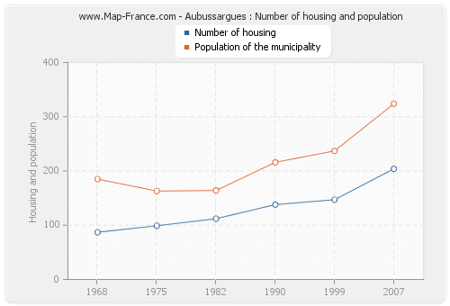 Aubussargues : Number of housing and population