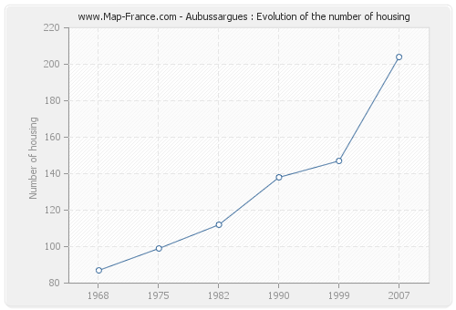 Aubussargues : Evolution of the number of housing