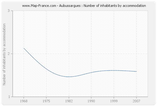 Aubussargues : Number of inhabitants by accommodation