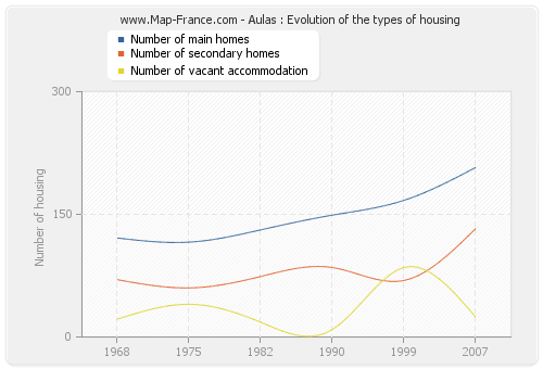 Aulas : Evolution of the types of housing