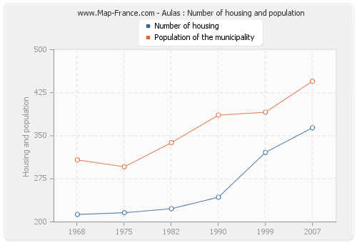 Aulas : Number of housing and population