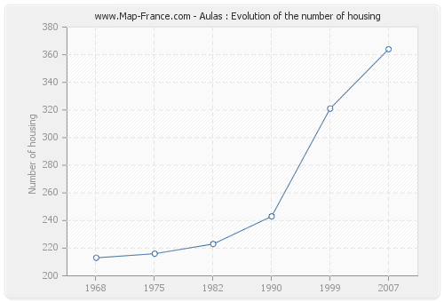 Aulas : Evolution of the number of housing
