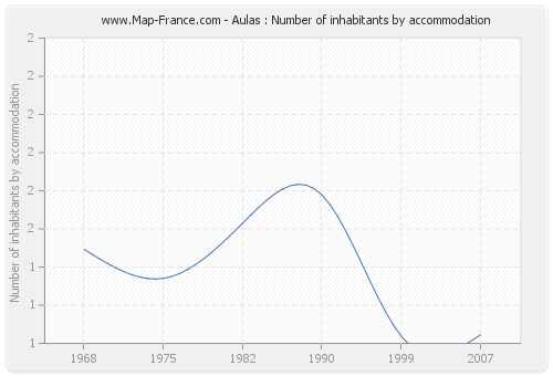Aulas : Number of inhabitants by accommodation