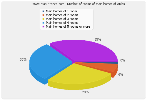 Number of rooms of main homes of Aulas