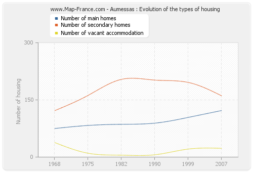 Aumessas : Evolution of the types of housing