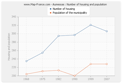 Aumessas : Number of housing and population