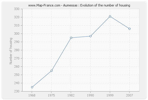 Aumessas : Evolution of the number of housing