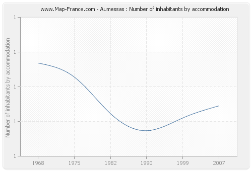 Aumessas : Number of inhabitants by accommodation