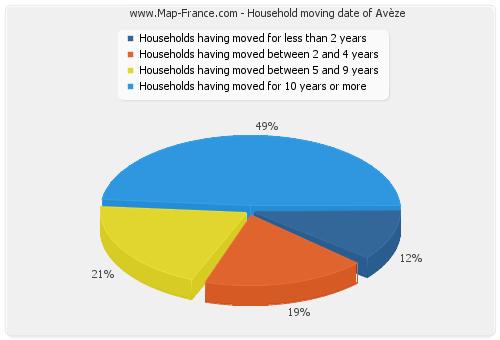 Household moving date of Avèze