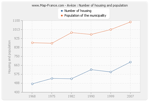 Avèze : Number of housing and population