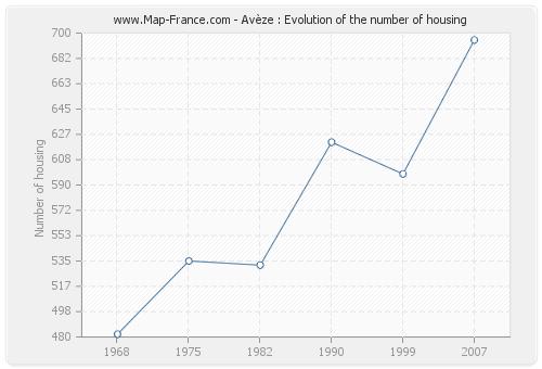 Avèze : Evolution of the number of housing