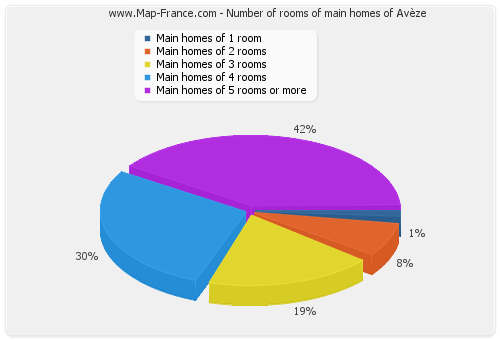 Number of rooms of main homes of Avèze