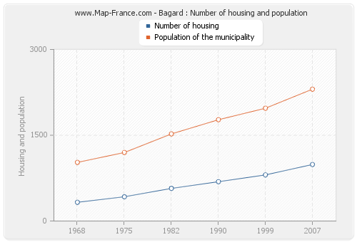 Bagard : Number of housing and population