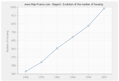 Bagard : Evolution of the number of housing