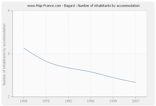 Bagard : Number of inhabitants by accommodation