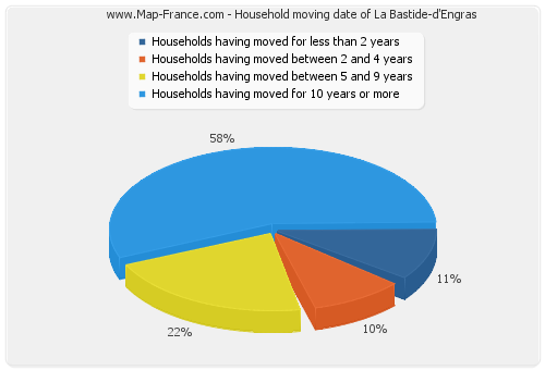 Household moving date of La Bastide-d'Engras