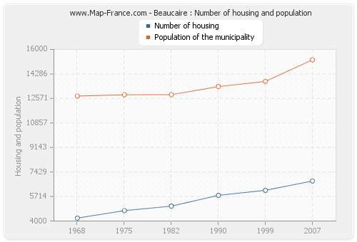 Beaucaire : Number of housing and population