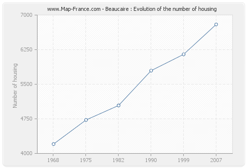 Beaucaire : Evolution of the number of housing