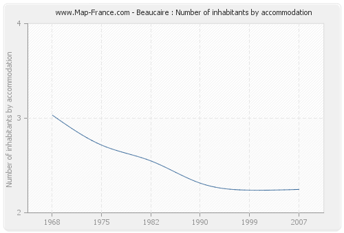 Beaucaire : Number of inhabitants by accommodation