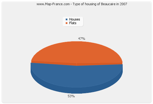 Type of housing of Beaucaire in 2007