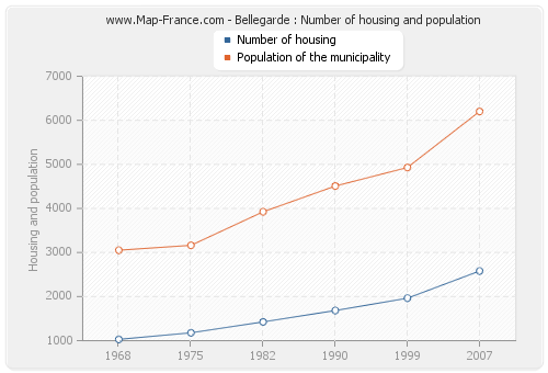 Bellegarde : Number of housing and population