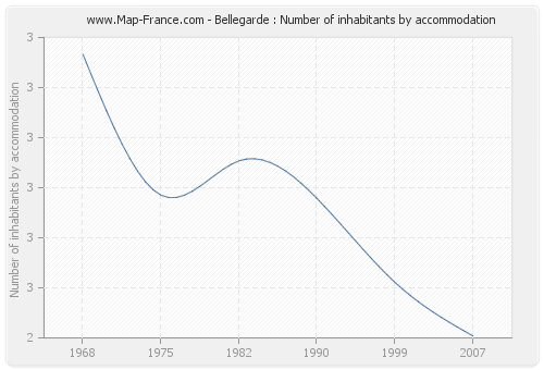 Bellegarde : Number of inhabitants by accommodation