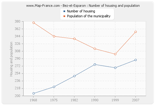 Bez-et-Esparon : Number of housing and population