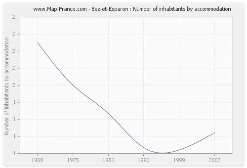 Bez-et-Esparon : Number of inhabitants by accommodation
