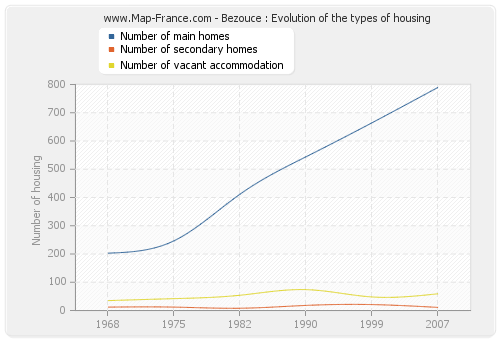 Bezouce : Evolution of the types of housing