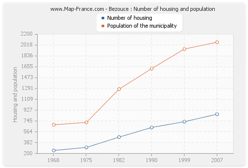 Bezouce : Number of housing and population