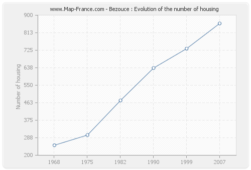 Bezouce : Evolution of the number of housing