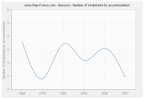 Bezouce : Number of inhabitants by accommodation