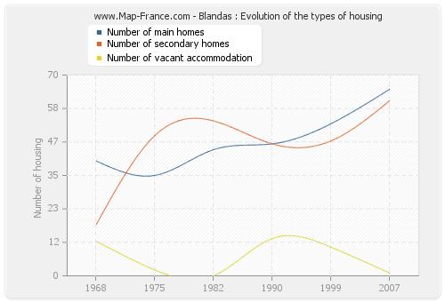 Blandas : Evolution of the types of housing