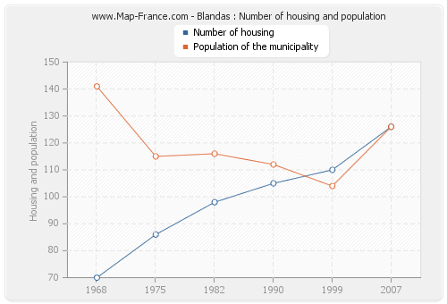 Blandas : Number of housing and population