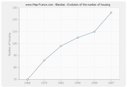 Blandas : Evolution of the number of housing