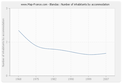 Blandas : Number of inhabitants by accommodation