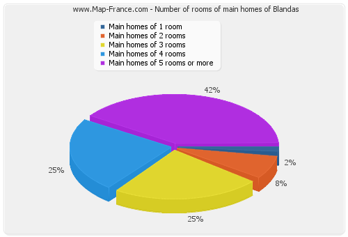 Number of rooms of main homes of Blandas