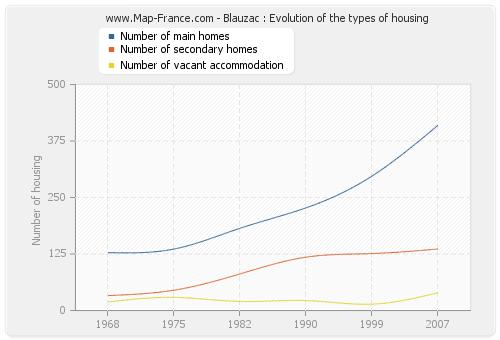 Blauzac : Evolution of the types of housing