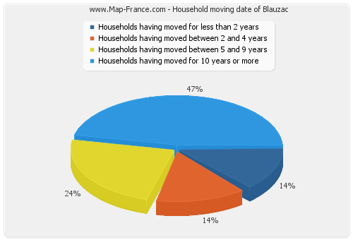 Household moving date of Blauzac