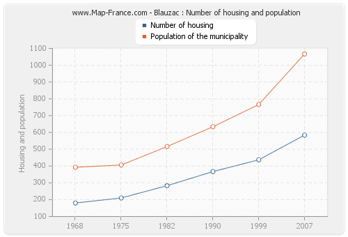 Blauzac : Number of housing and population