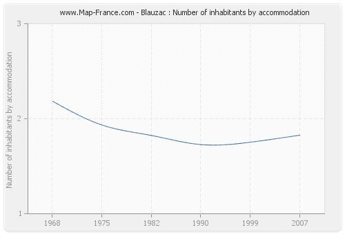Blauzac : Number of inhabitants by accommodation