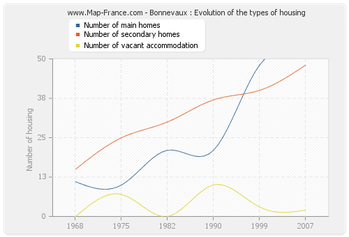Bonnevaux : Evolution of the types of housing