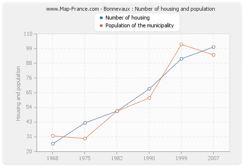 Bonnevaux : Number of housing and population