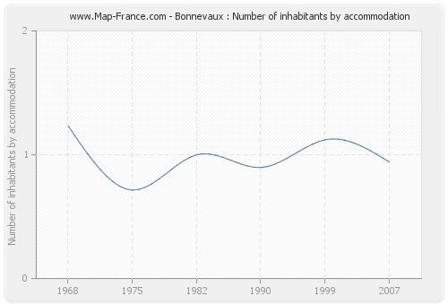 Bonnevaux : Number of inhabitants by accommodation