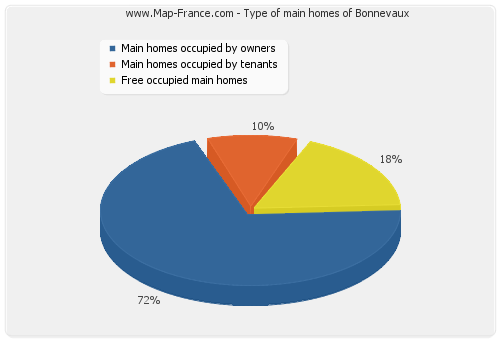 Type of main homes of Bonnevaux