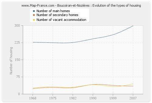 Boucoiran-et-Nozières : Evolution of the types of housing